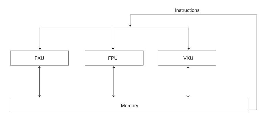 Vectorsimd Multimedia Extension Instructions
