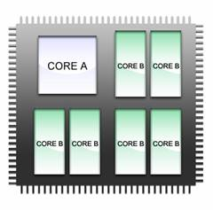 Multi Core Computing Disadvantages | RM.